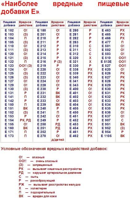 Пищевые добавки Е: таблица